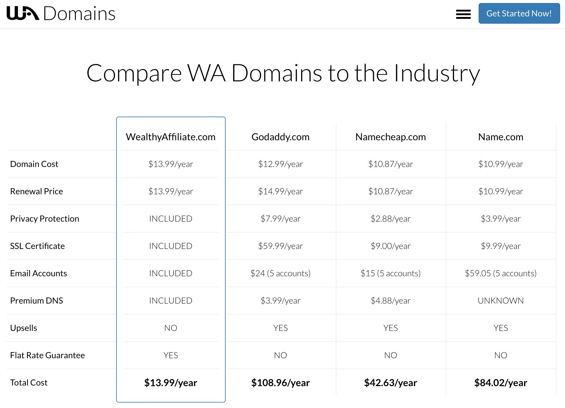 WA-Domains