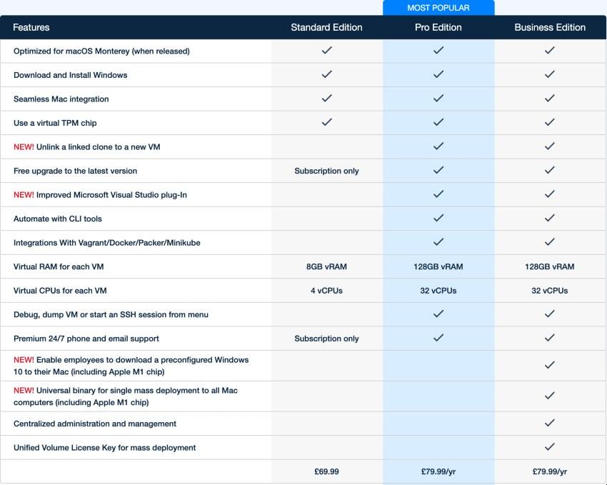Parallels Desktop 17 Edition Comparison